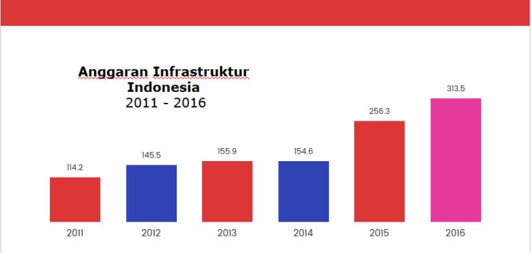 anggaran-infrastruktur